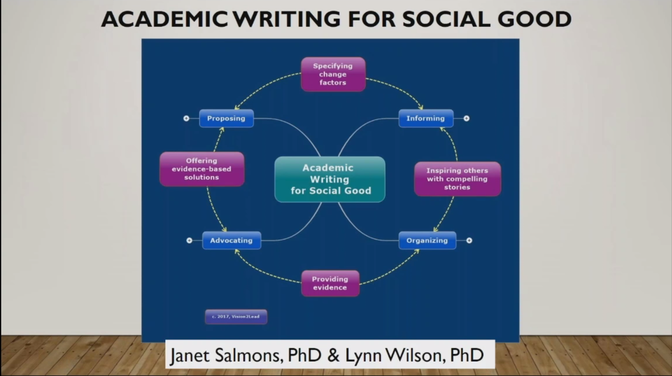 Academic Writing for Social Good